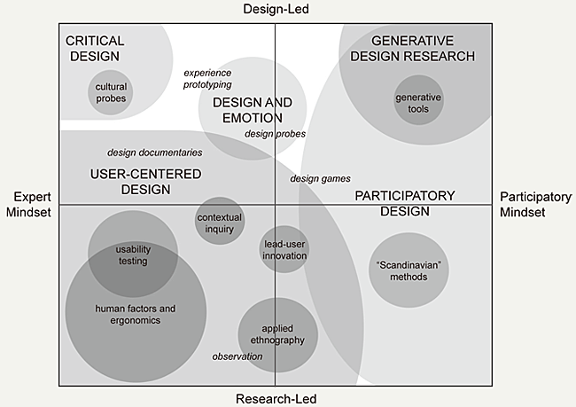Challenges Of Doing Empathic Design Experiences From Industry