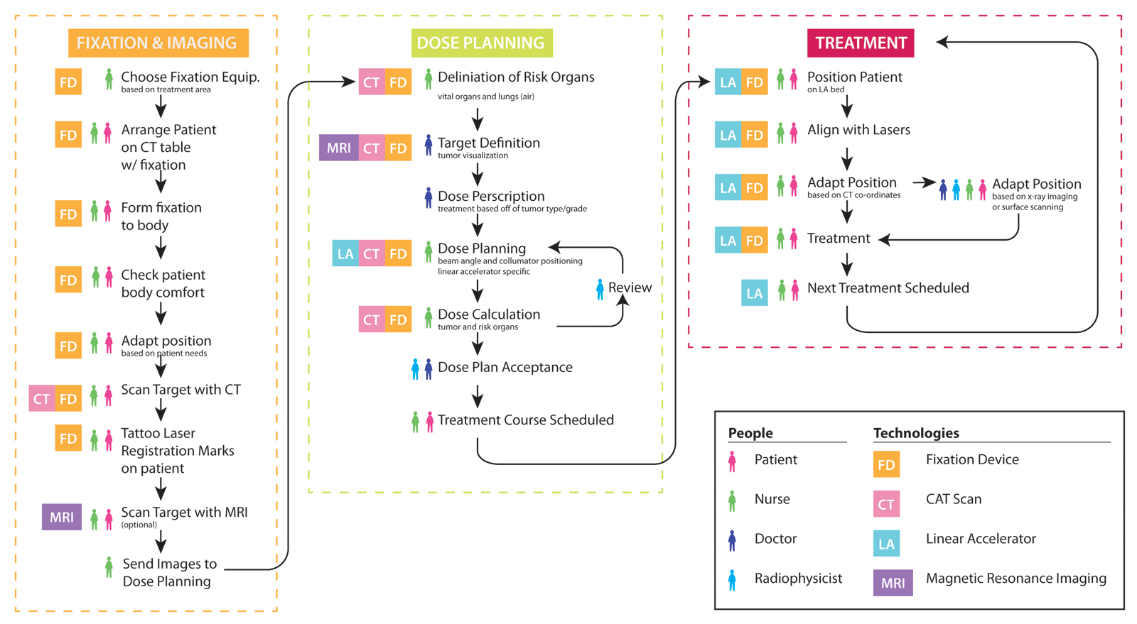 Thinking Beyond The Cure A Case For Human Centered Design In Cancer Process Flow Diagram Uml Care