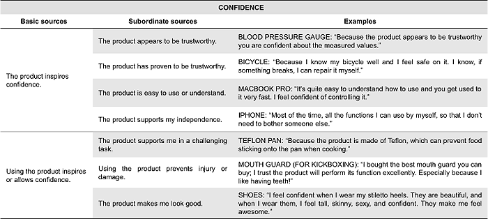 Faces Of Product Pleasure 25 Positive Emotions In Human Product