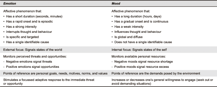 Design for Mood: Twenty Activity-Based Opportunities to