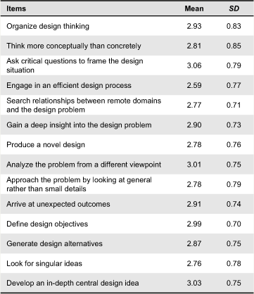 Metaphors In Design Problem Solving Implications For Creativity