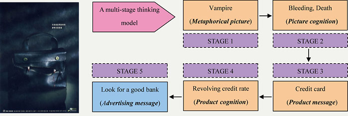 cognitive response model of persuasion