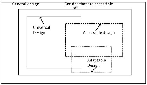 A Framework and Representation for Universal Product Design on assistive technologies for disabled, standing frame for disabled, bathrooms for disabled, kitchens for disabled, space planning for disabled, flooring for disabled, assisted living for disabled, home modifications for disabled, transportation for disabled,